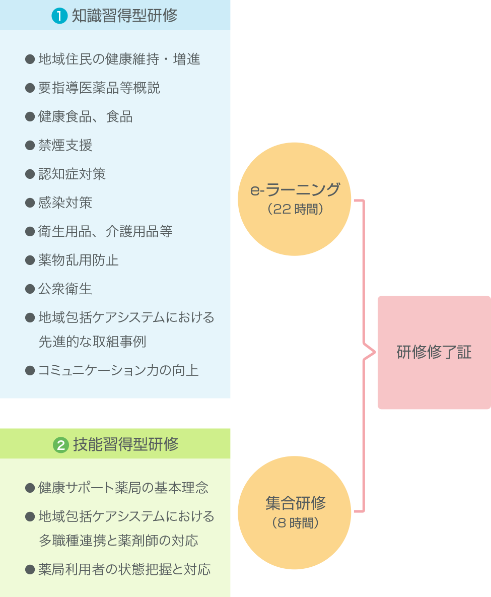 研修の実施方法